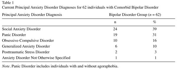 Does bipolar I have comorbidity with adhd, ocd, or gad? I have all the aforementioned, & the one thing i'm not is a hypochondriac. Any insight?