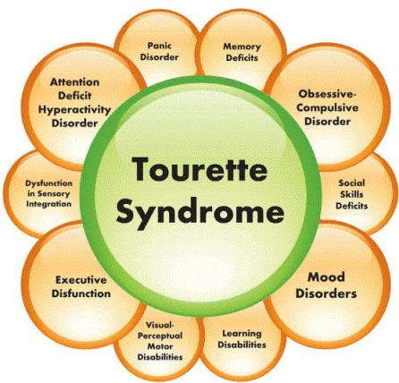 How to tell if I have tourette's or ocd?