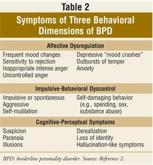 What can you do to tell the difference between bipolar and borderline personality disorder?