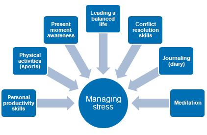 What is the best approaches that offer relaxation & stress management training?