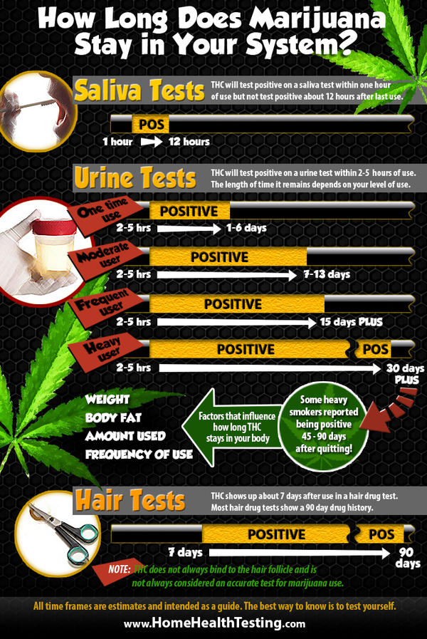 How do you flush cannabis out of your system as i will be getting a test done with a strand of hair?