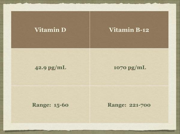 Superdosing on vitamins for 2 months (via juicing). Can this cause mood changes, levelheadedness, increased bp?