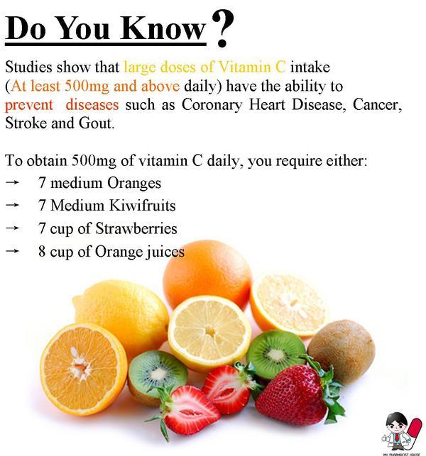 Will taking vitamin C effect the body's absorption of d-amphetamine in Vyvanse (lisdexamfetamine) ?