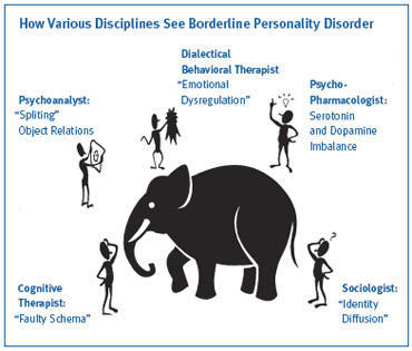 Docs can you explain what is a borderline personality disorder?
