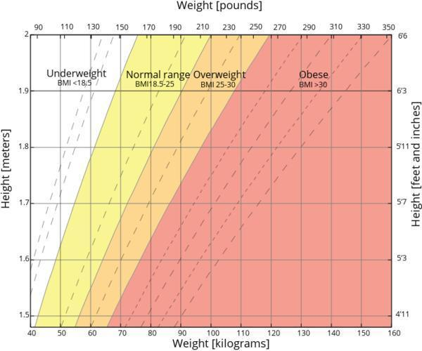 What is a healthy weight for me, i'm 159 cm, female?