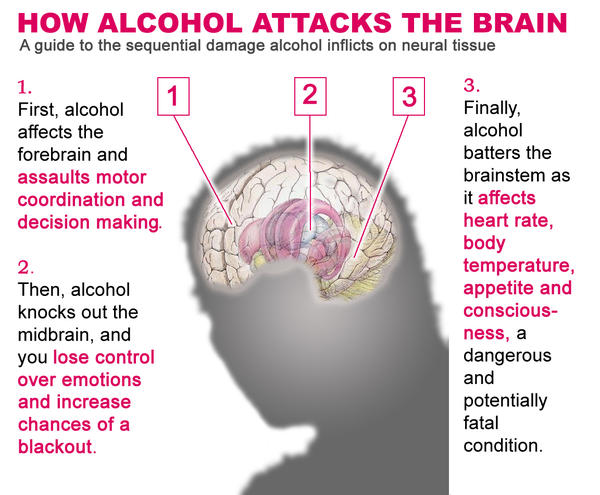 How does alcohol physiologically causes depression?