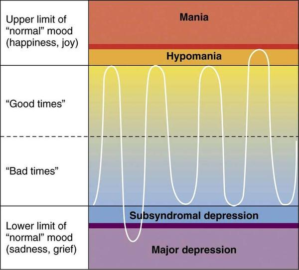 "What criteria are there for ""depressed bipolar II disorder?"