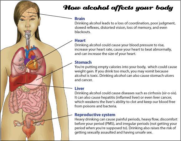 Can you please describe the health consequences of alcohol on the body?