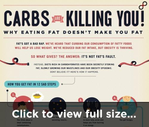 Is cutting carbs a good way to lose weight?