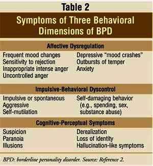 I want to know what is the difference between borderline personality disorder & bipolar type 2?