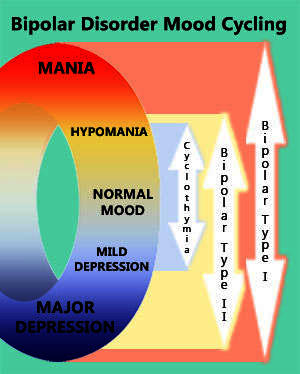 Can you please tell me the means of identification and characteristics of bipolar disorder?