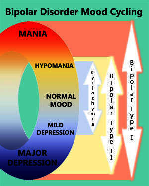 What are some typical symptoms of bipolar disorder?