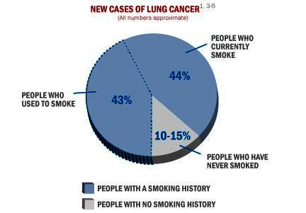 How to tell if I have lung cancer after only smoking 2 years?