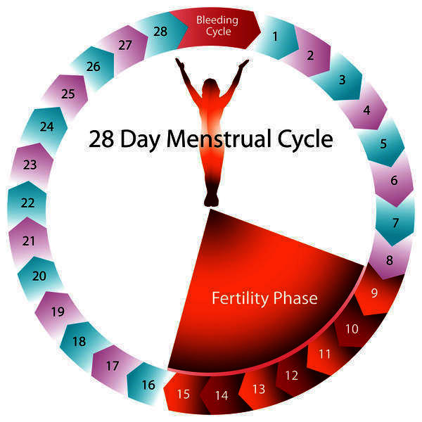 What causes period to start 9 days early?