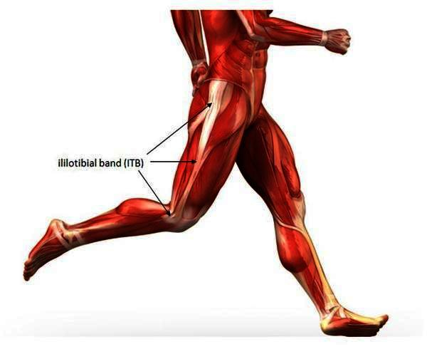 Are their any good treatments for iliotibial band syndrome?