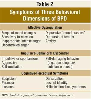 Please explain what are the symptoms of borderline personality disorder?