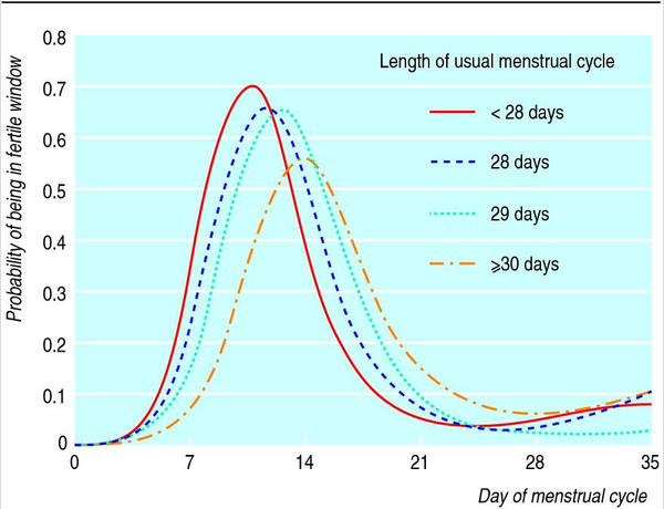 Are chances high of pregnancy before period (week) before ?