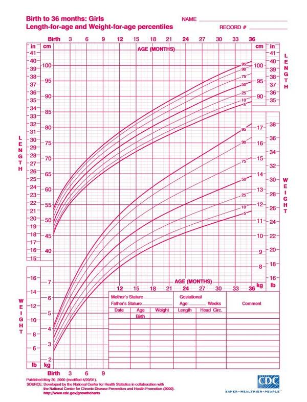 Height Weight Chart Baby Girl  New Doctor Insights