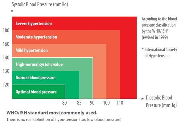 Hello my mom is 50 years old, her high blood pressure is 10 and low blood pressure is 6. is that normal?