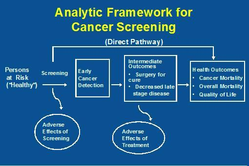 Can you give a list of all cancer screening tests for people who have no present symtoms of cancer, for example, a screening colonoscopy; how often?