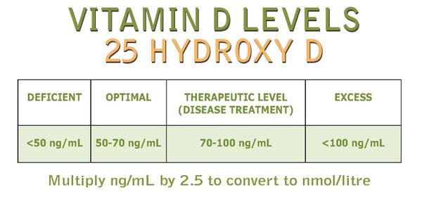 My wife 23yrs old had anxiety, pain in legs & weekness. She is breast feeding. Her vitaminD level is 14.5 (ng/mL). Is it really low?