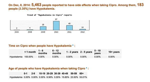 Can antibiotics like Cipro, (ciprofloxacin) cause low level of potassium?