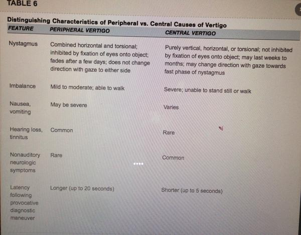 What are the difference in symptoms between peripheral vertigo and central vertigo?