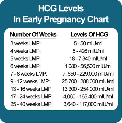 I'm 4 weeks pregnant and been having daily on and off mild cramping the last 4 days no blood though, hgc level is 800, is this normal?