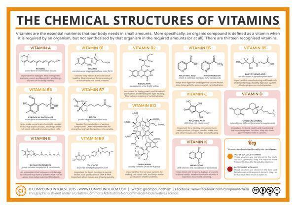 What are the deficiencies of vitamins?