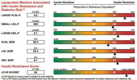 Can a pcos pregnant woman make these test  LP-IR Score, HOMA-IR,C-Peptide to detect if pcos is due to insulin resistance?