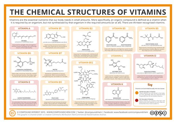 I am 23 years old and I have been taking vitamin d and vitamin c together for a year. Do these vitamins absorb good together?