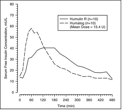 How long does humalog insulin usually stay in your system after an injection?