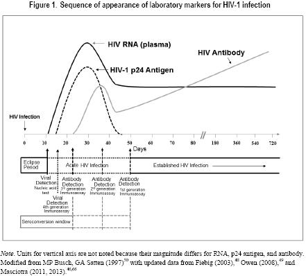 When will all types of blood tests detect HIV, conclusively, after possible exposure?
