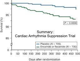 Is using flecanide with amiodarone effective incase of paroxysmal atrial fibrillation refractory to amiodarone 200 mg alone,what doses should be used?