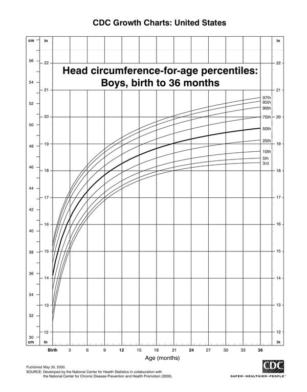 My son age is 10 month & his head size is 49.50, is it is normal ?