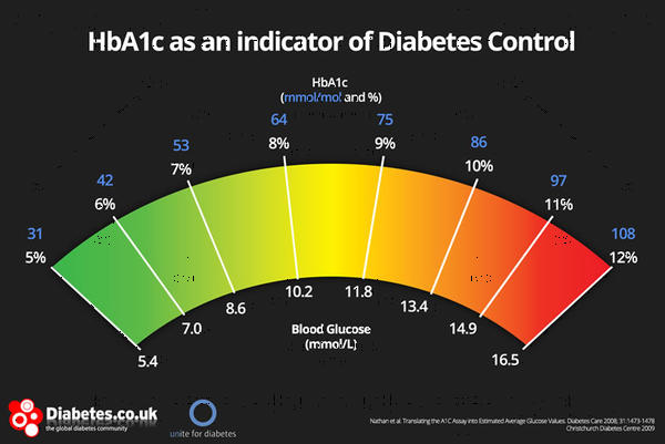 Could high hba1c be uncontrolled?&today I took the lunch directly after the snack,is it ok?