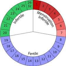 I have gotten my menstrual cycle a week early. It is now day 6 when my periods are normally 3 days long. Last month my period was 1 day long. Concern?