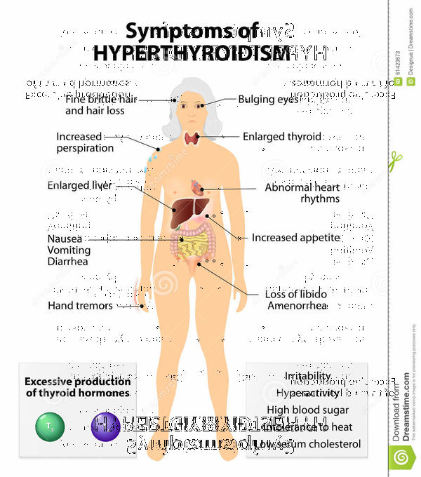 What are the symptoms of Hyperthyroidism?