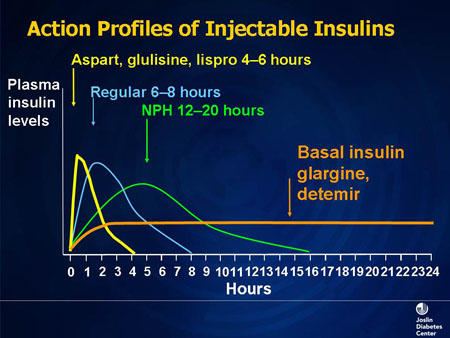 What are the differences between humulin (insulin) r and humulin (insulin) n?