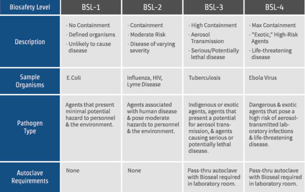 What does it mean when things are marked as bsl-1, bsl-2, bsl-3, and bsl-4?