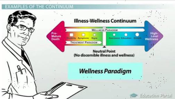What is the health and wellness continuum scale?