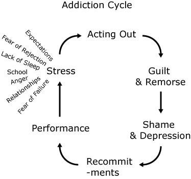 How does mindfulness-based cognitive therapy help addiction?