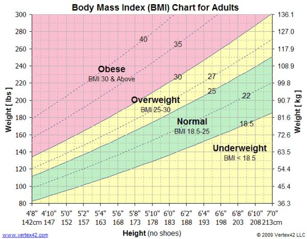 """should obesity be considered a form People with a body mass index (bmi) of 30 or higher are considered obese the term """"obesity"""" is used to describe the health condition of anyone significantly above his or her ideal healthy weight don't be discouraged by the term it simply means you are 20% or more above your ideal weight ."""