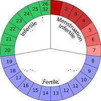 My period was 5 days early then and it's been ongoing for 9 days now. I'm usually very regular and period lasts 3-5 days max. I'm not on birth control as we're trying to conceive. Weird period or early miscarriage or what? Thanks