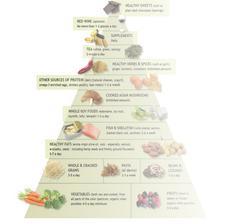 Getting Arthritis's what kind food is ok ?