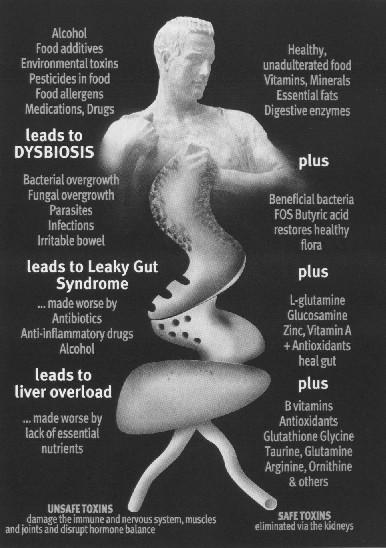 What is leaky gut symptom?