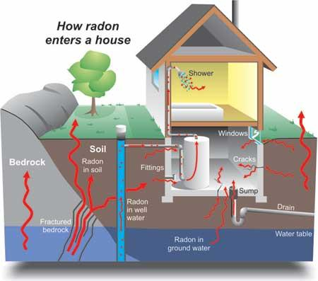 Can smoking increase chance of radon poisoning?