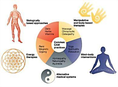 What kind of alternative medicines and treatments are used  for musculoskeletal problems?