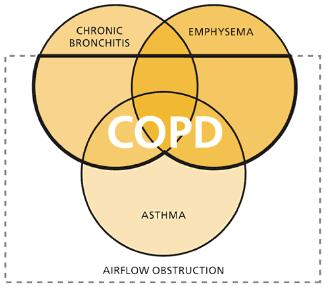 How often do I need breathing treatments for COPD spasms?