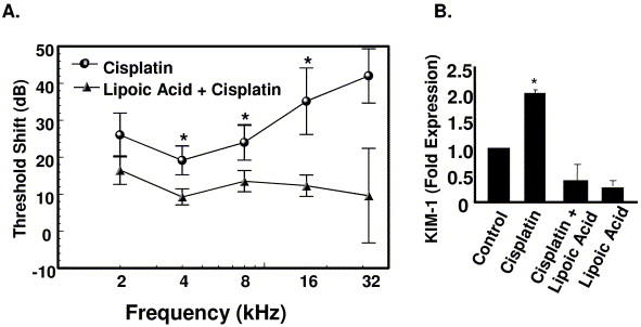 Can I change my cisplatin dosage to prevent hearing loss and tennitus?